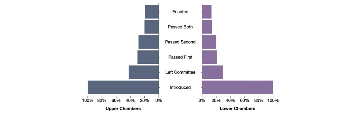 Legislation at the state level is more likely to be enacted than at the federal.