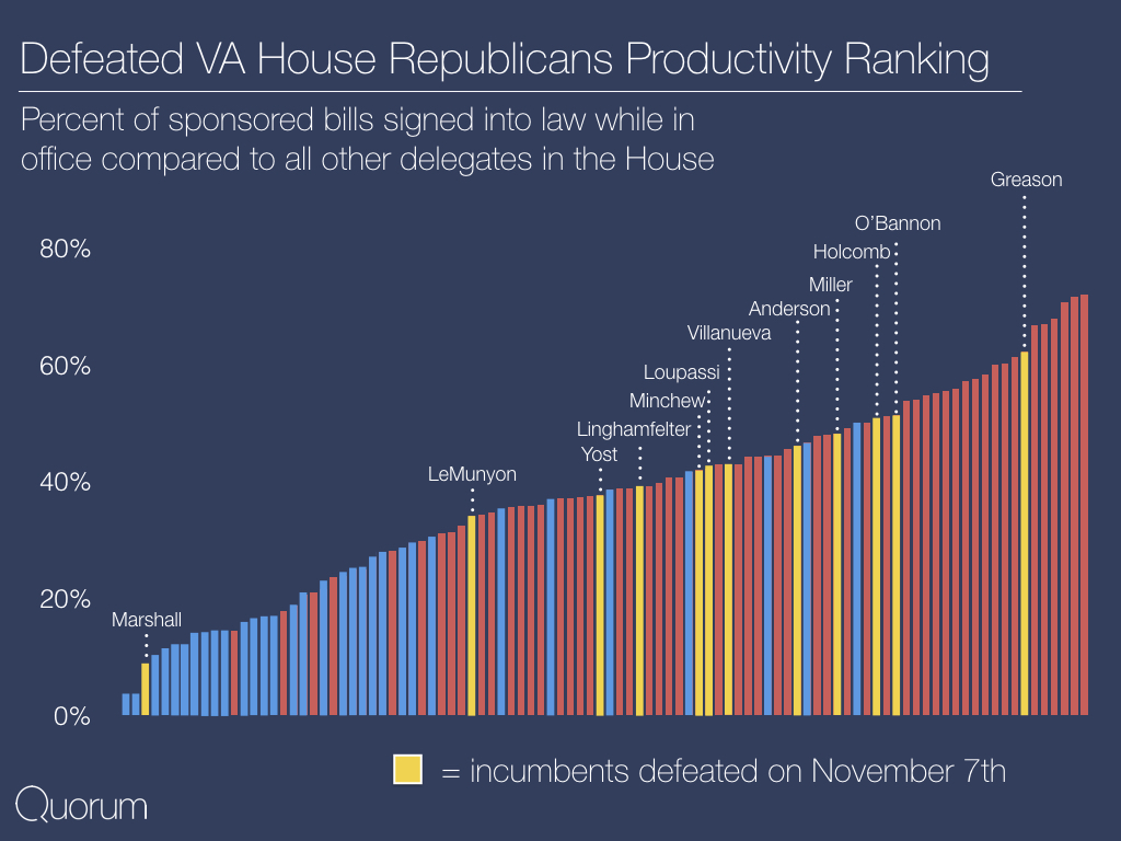 Defeated VA house Republicans Productivity Rankings.