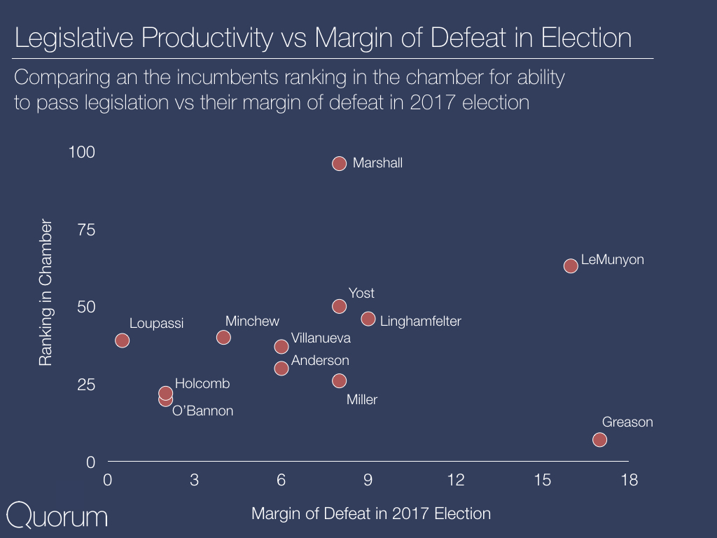 Legislative Productivity vs Margin of Defeat in Election.