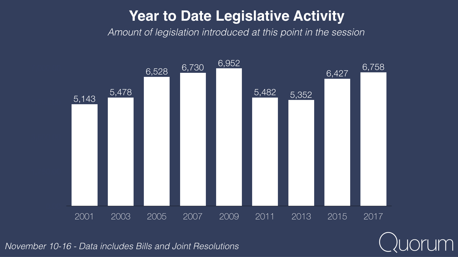 Year to date legislative activity.