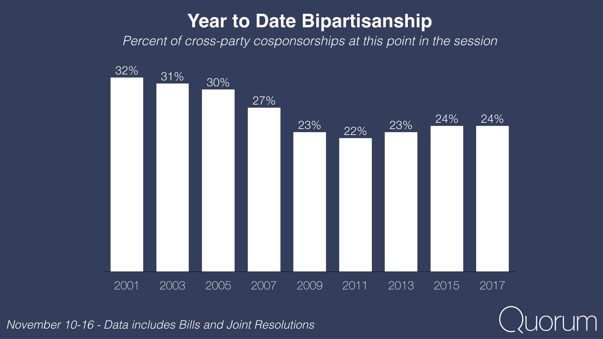 Year to date bipartisanship.