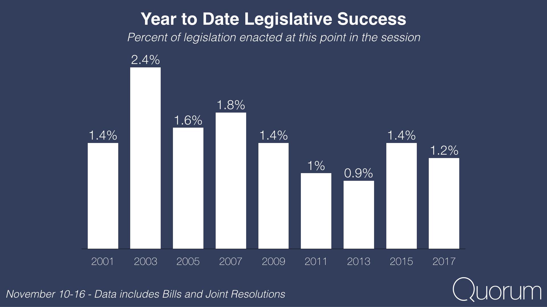 Year to date legislative success.