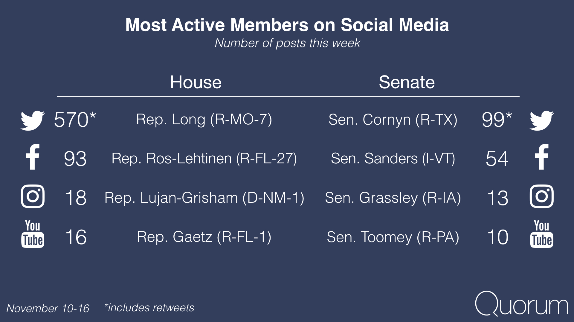 Most active members on social media.