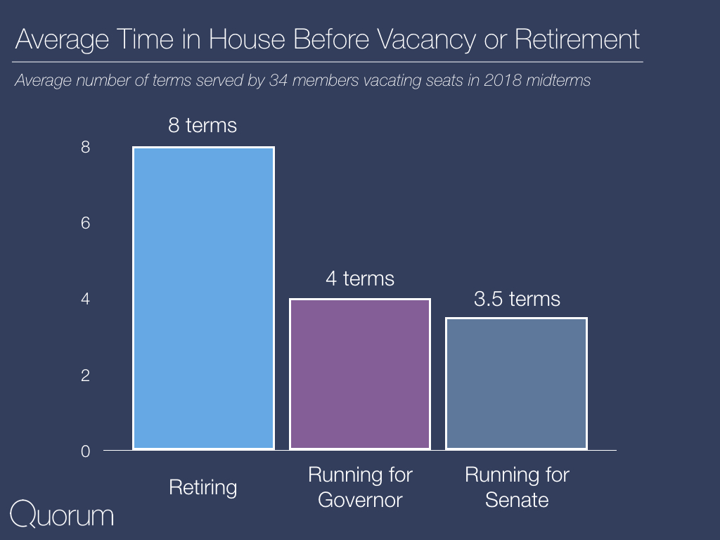 Average time in house before vacancy or retirement.