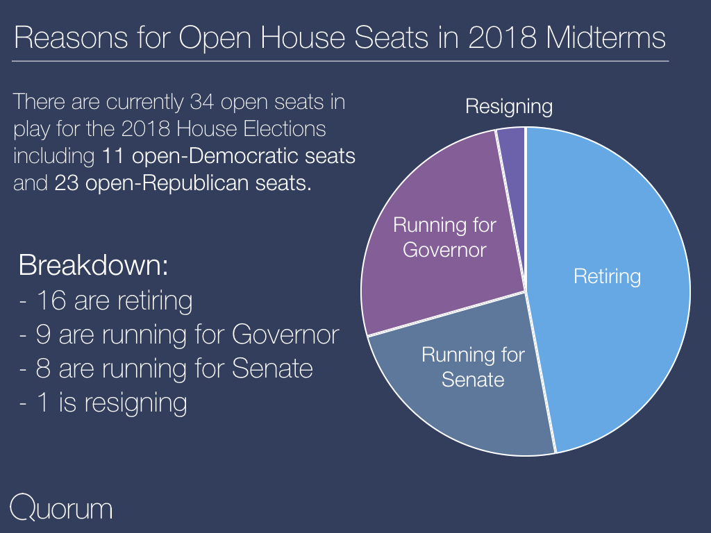 Reasons for open house seats in 2018 midterms.