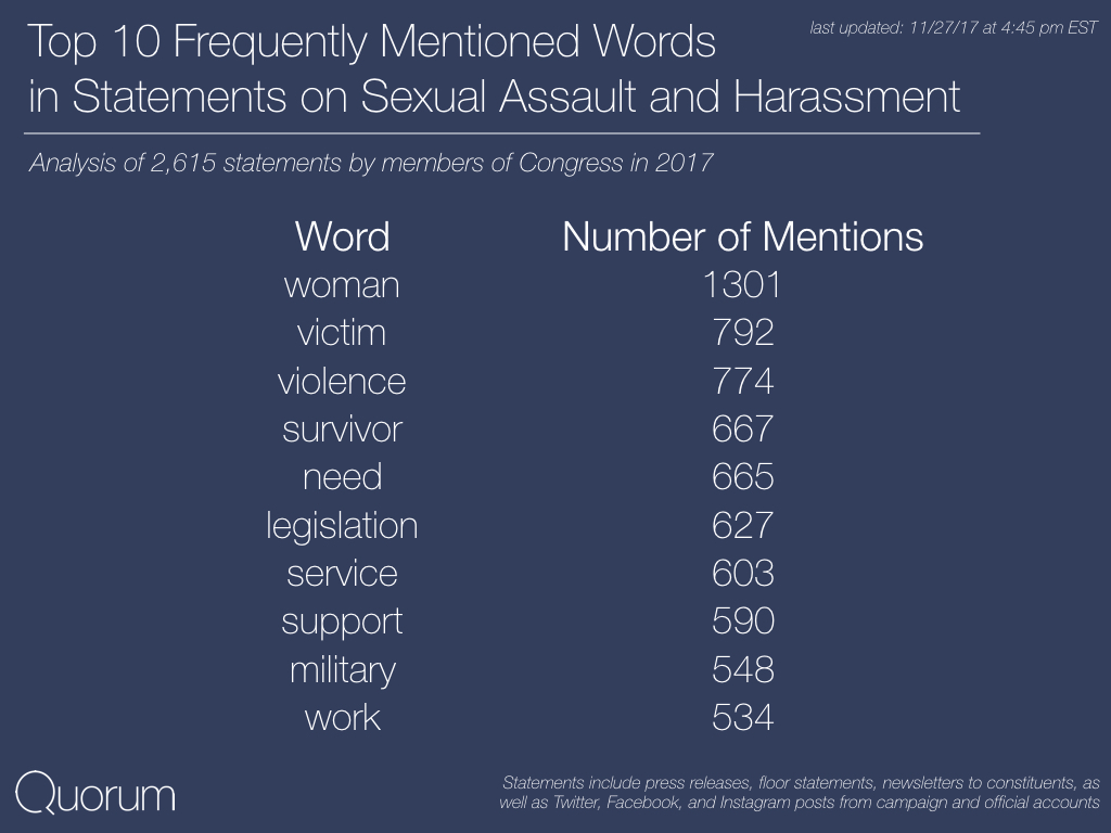 Top 10 Most Frequently Mentioned Words in Statements on Sexual Assault and Harrassment.