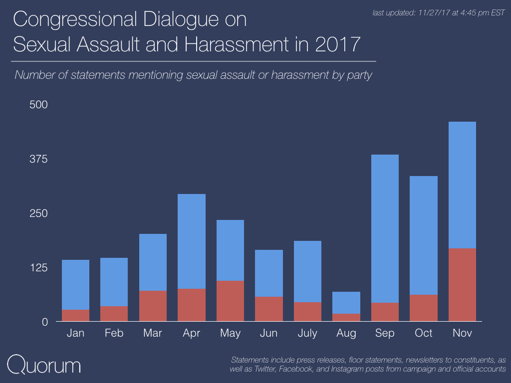 Congressional Dialogue on Sexual Assault and Harassment by Gender in 2017
