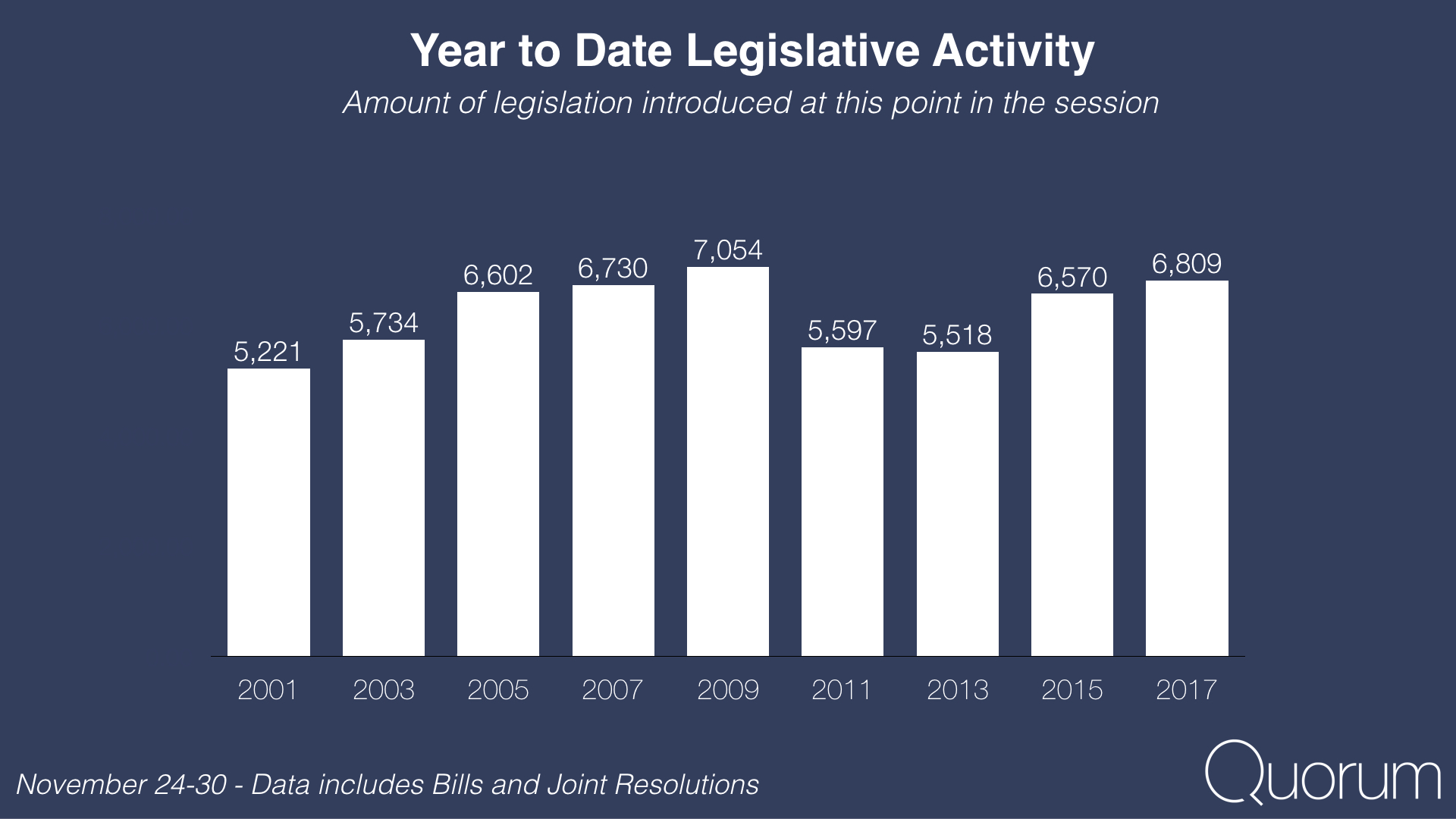 Year to date legislative activity