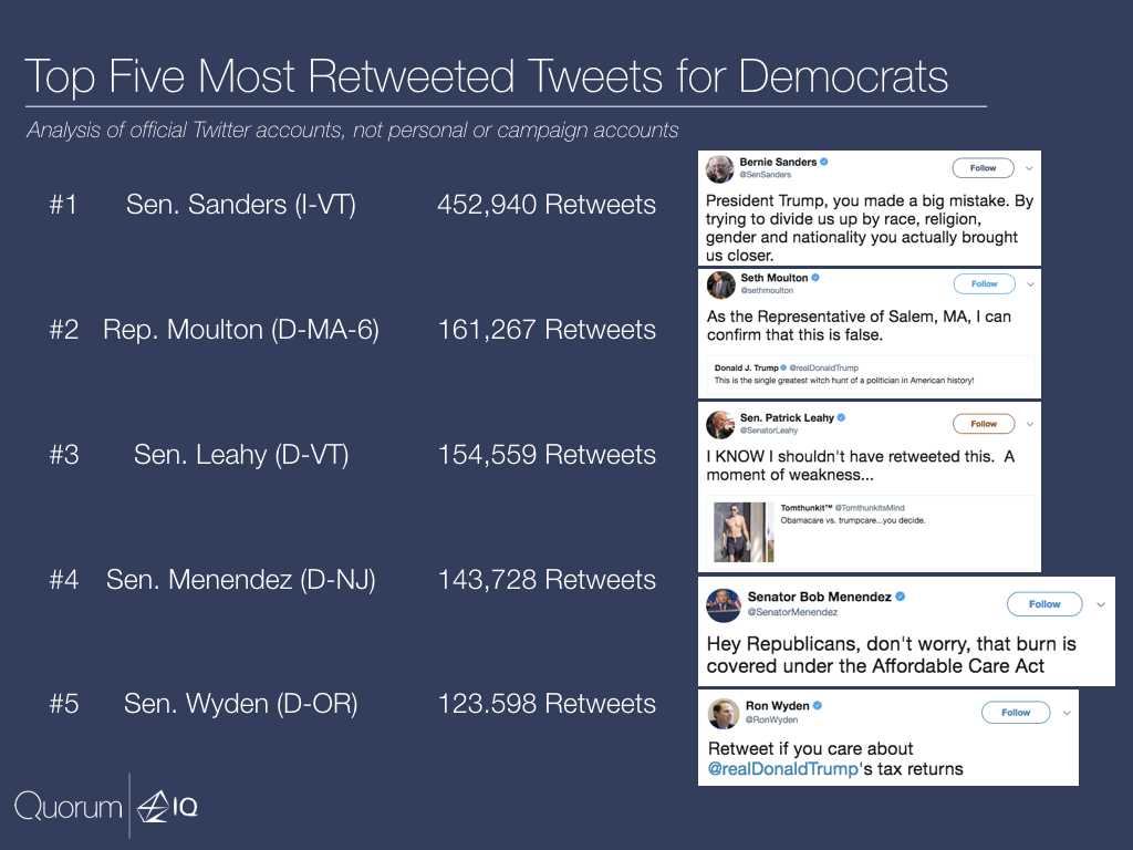 Top five most retweeted tweets for Democrats.