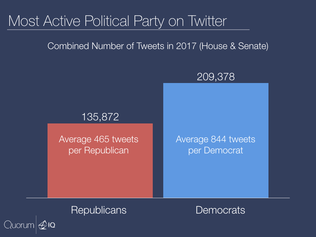 Most active political party on twitter.