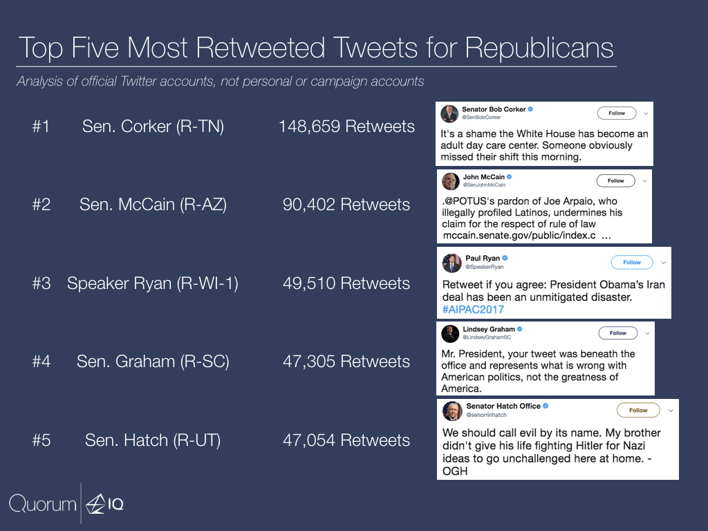 Top five most retweeted tweets for Republicans.