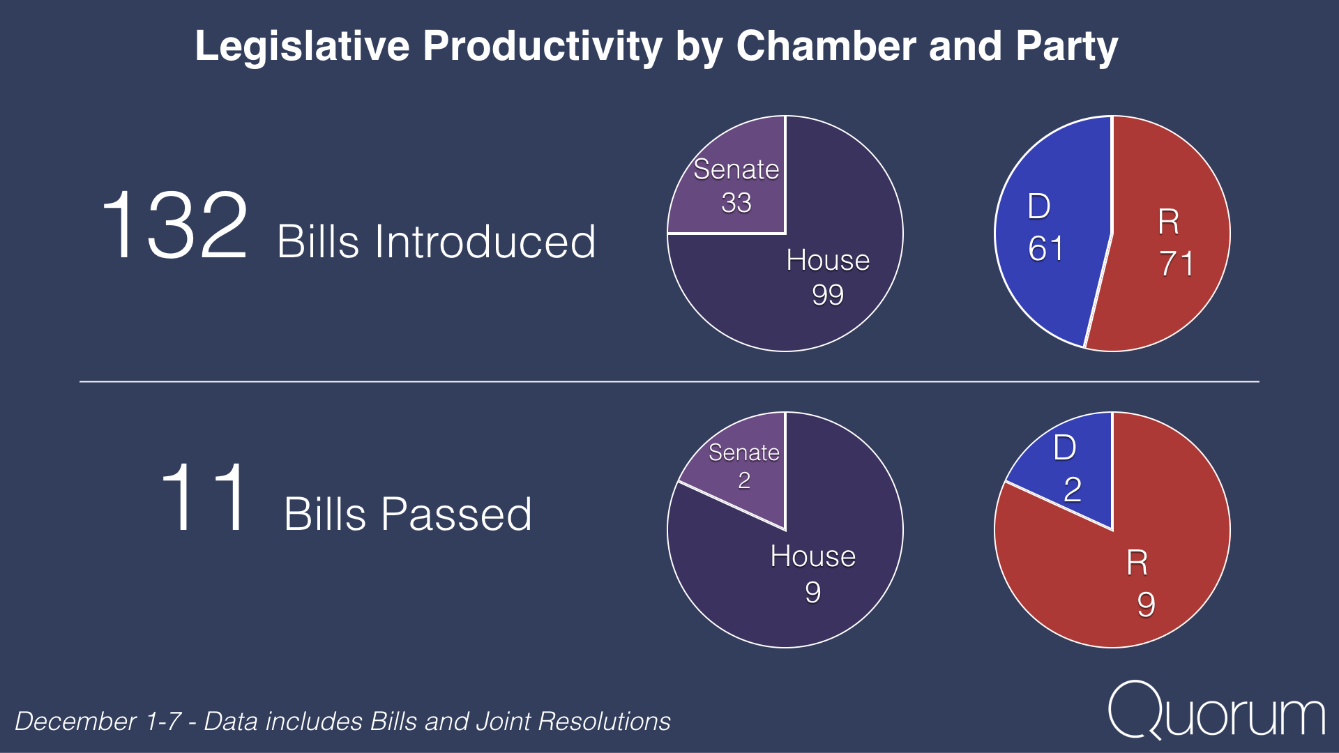 Legislative productivity by chamber and party