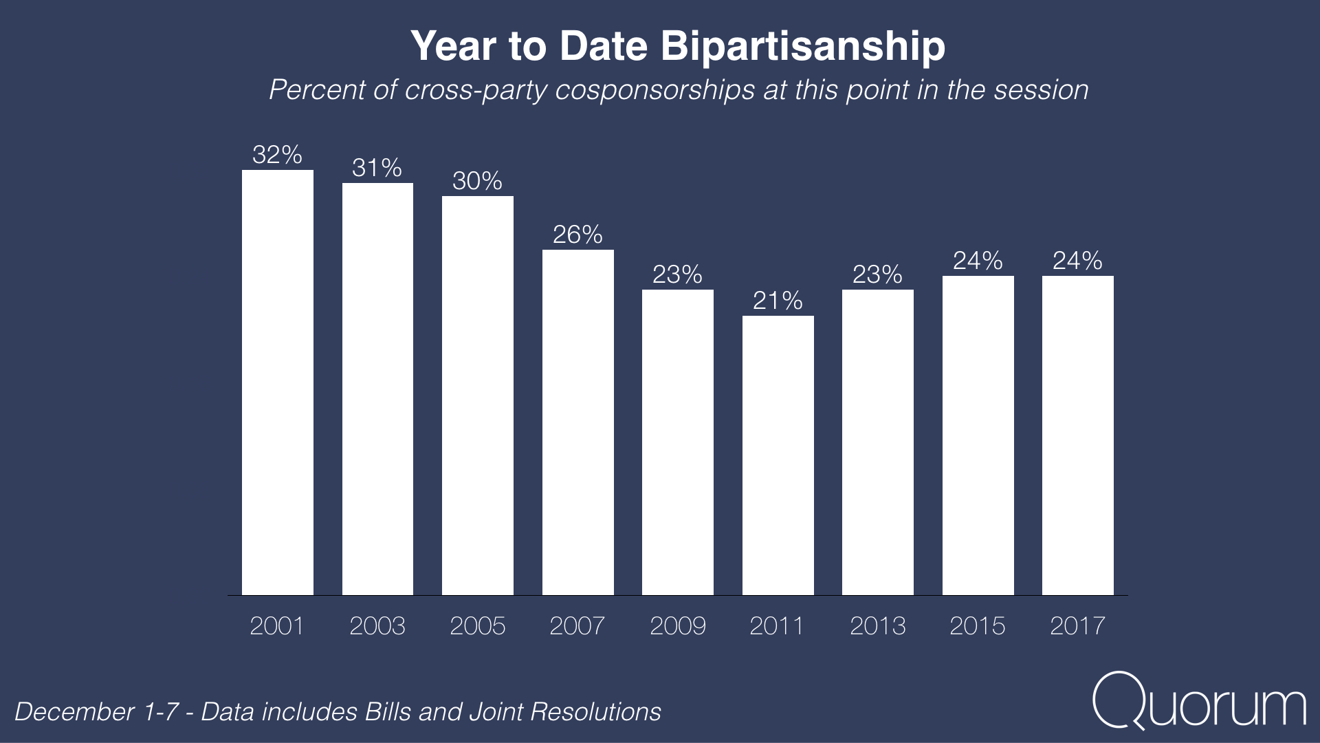 Year to date bipartisanship