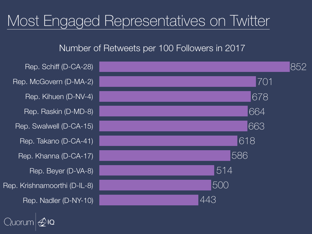 Most Engaged Representatives on Twitter.