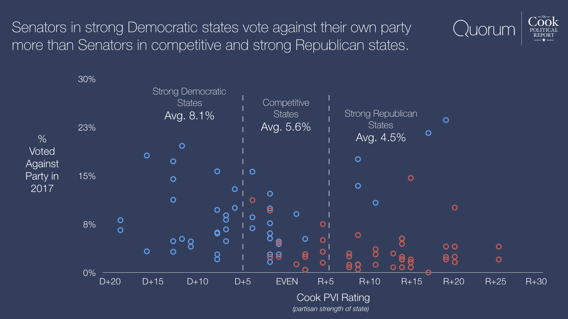 Senators in strong Democratic states vote against their own party more than Senators in competitive and strong Republican states.