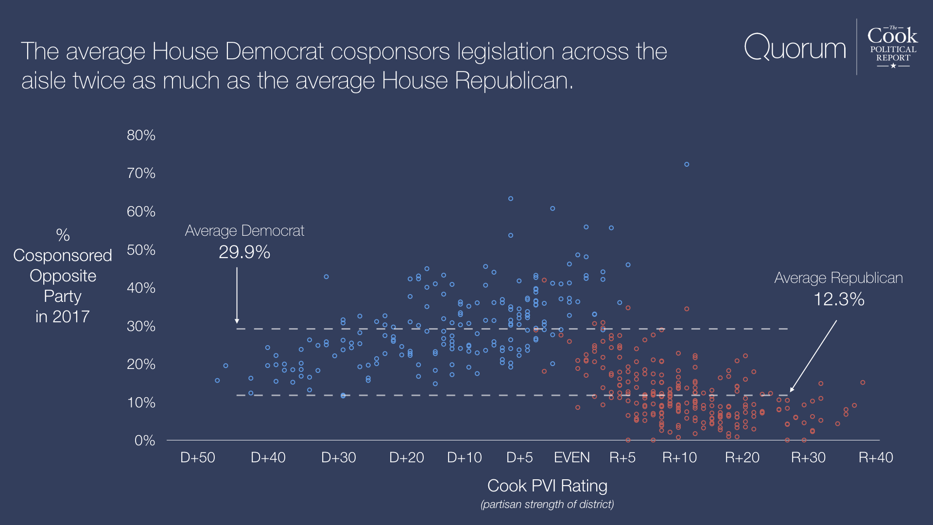 The average House Democrat cosponsors legislation across the aisle twice as much as the average House Republican.