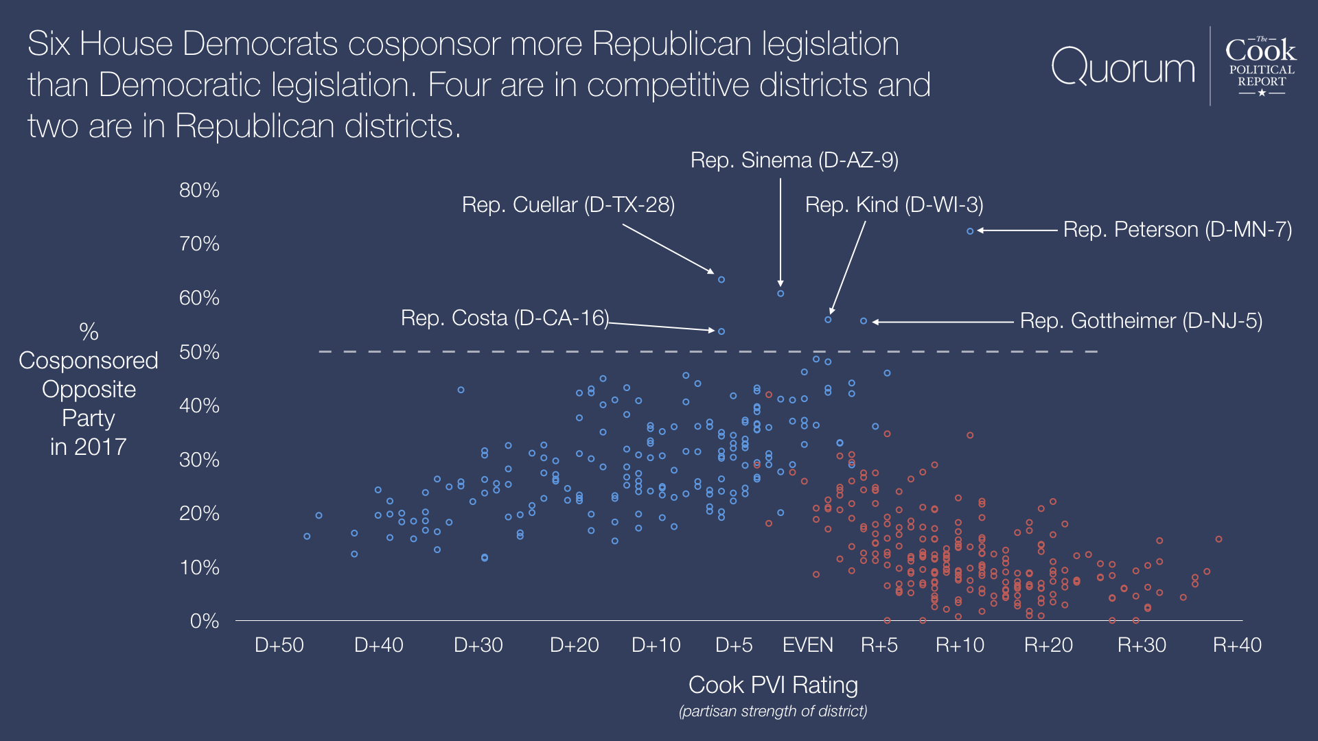 Six House Democrats cosponsor more Republican legislation than Democratic legislation. Four are in competitive districts and two are in Republican districts.