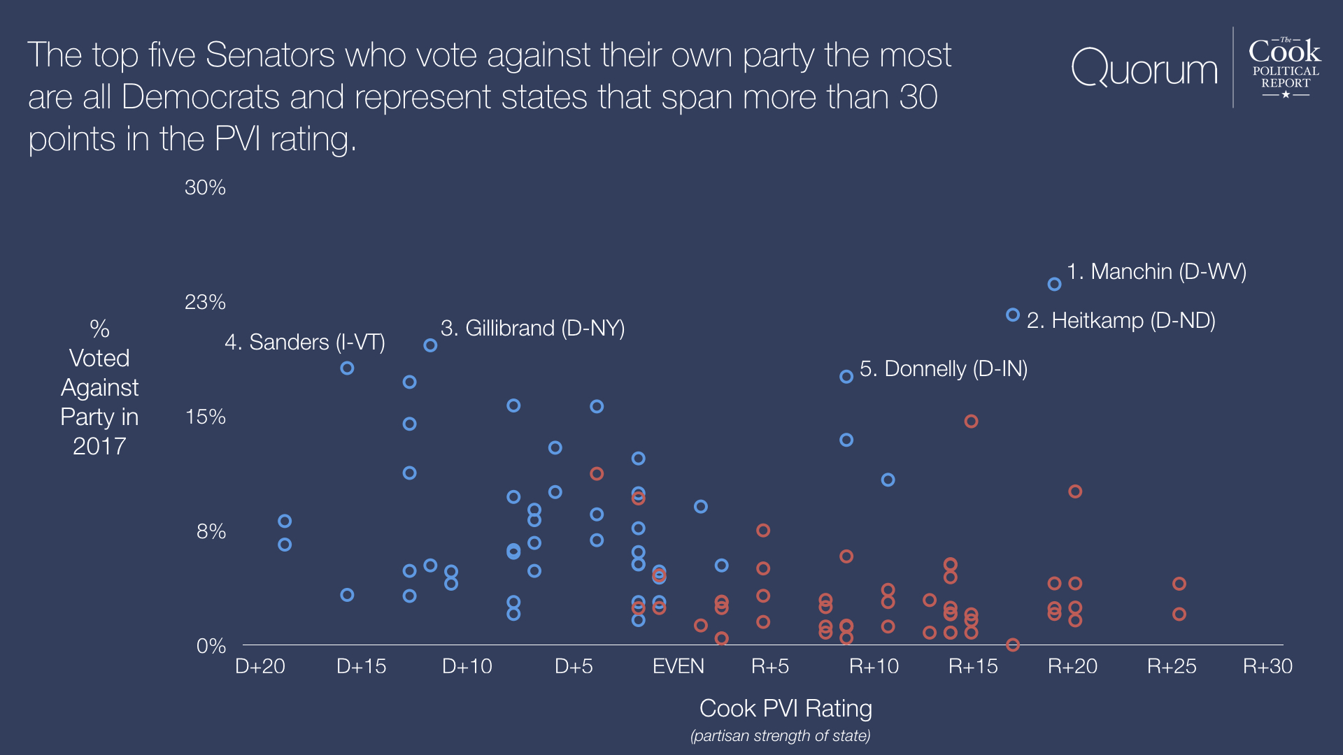 The top five Senators who vote against their own party the most are all Democrats and represent states that span more than 30 points in the PVI rating.