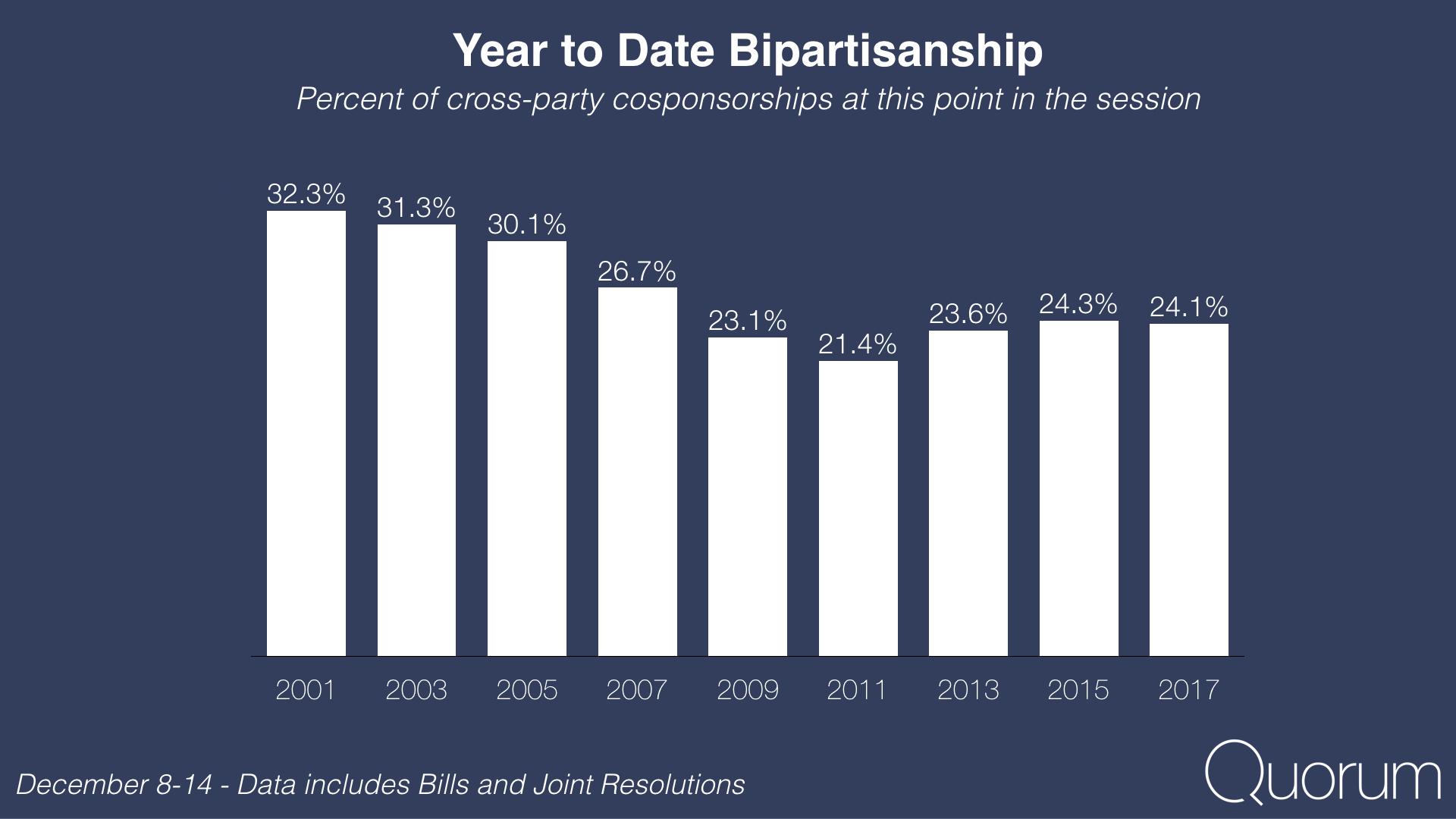 Year to date legislative success