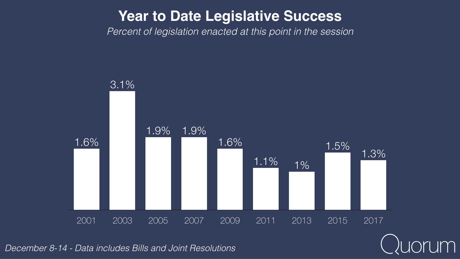 Year to date bipartisanship