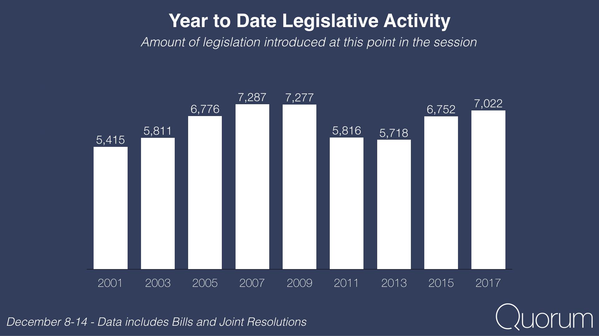 Year to date legislative activity