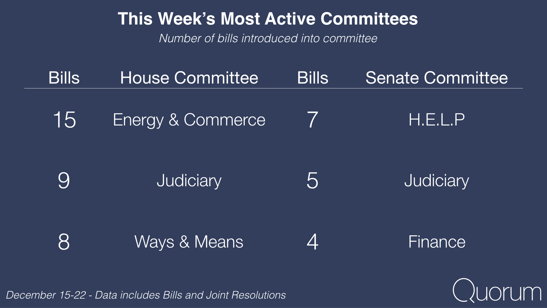 This week's most active Committees