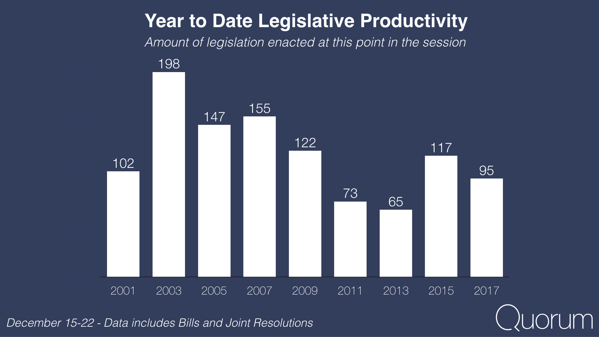 Year to date legislative productivity