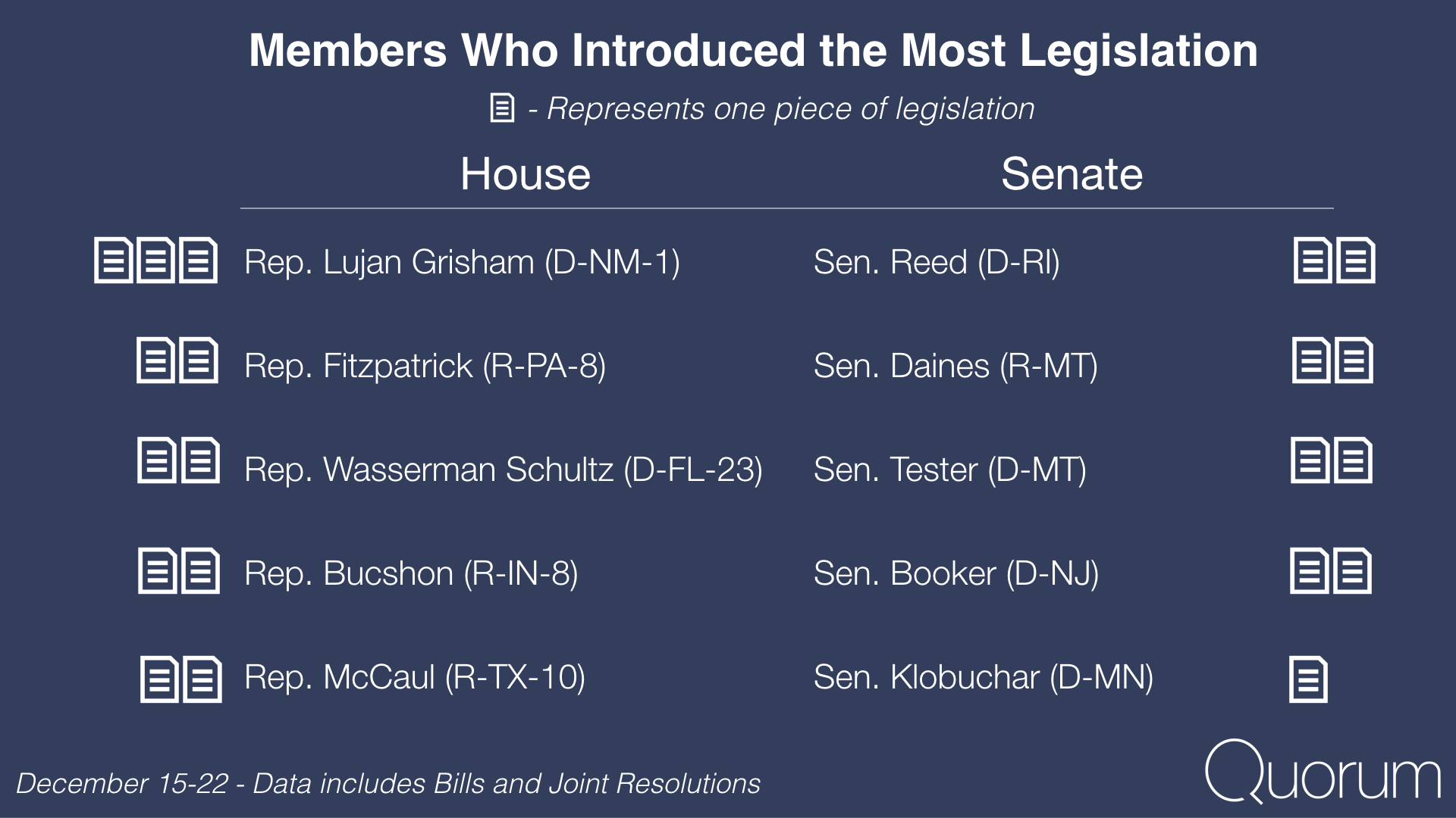 Members who introduced the most legislation