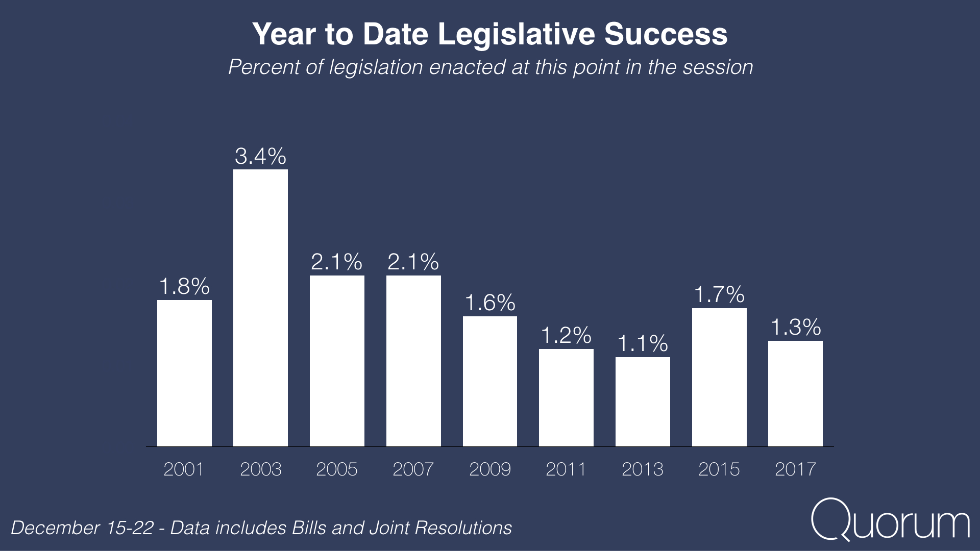 Year to date legislative success
