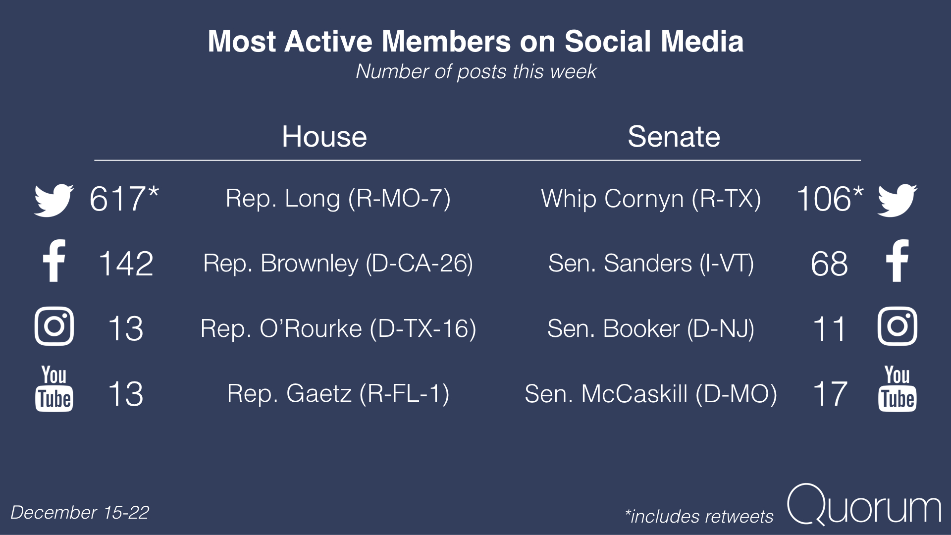 Most active members on social media