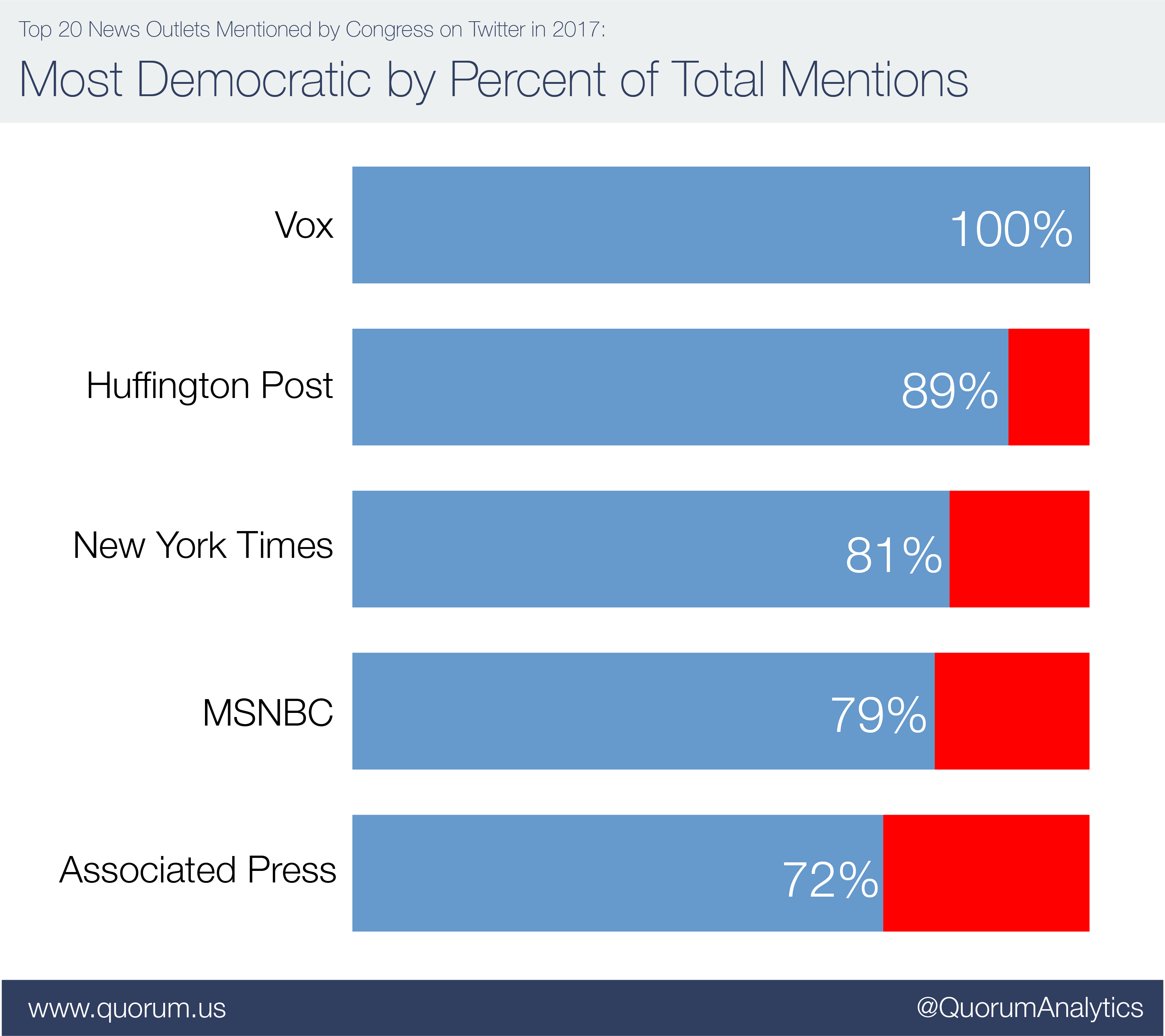 Top 20 news outlets mentioned by congress on twitter: Most Republican by percent of total mentions.