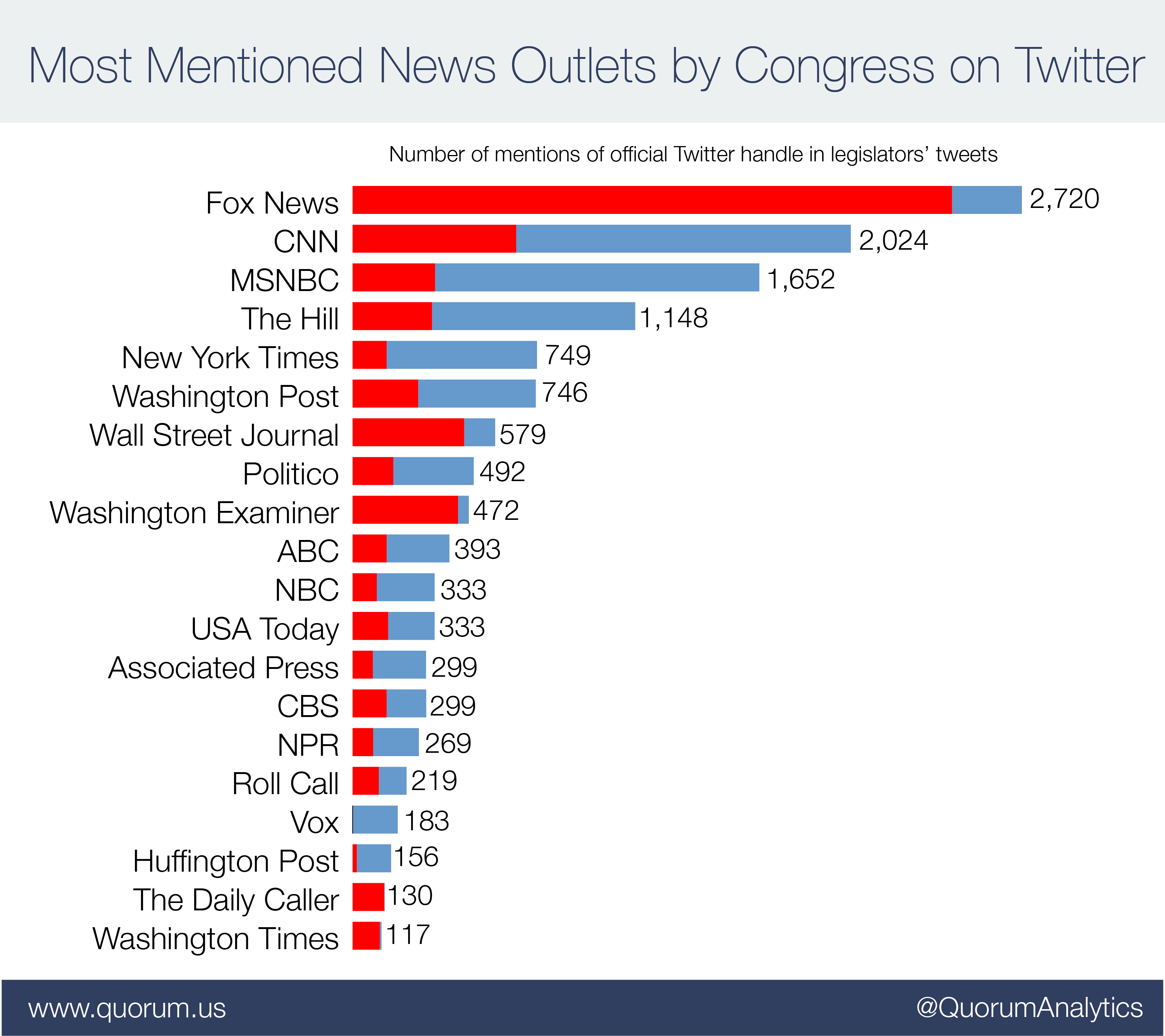 Most Mentioned News Outlets by Congress on Twitter.