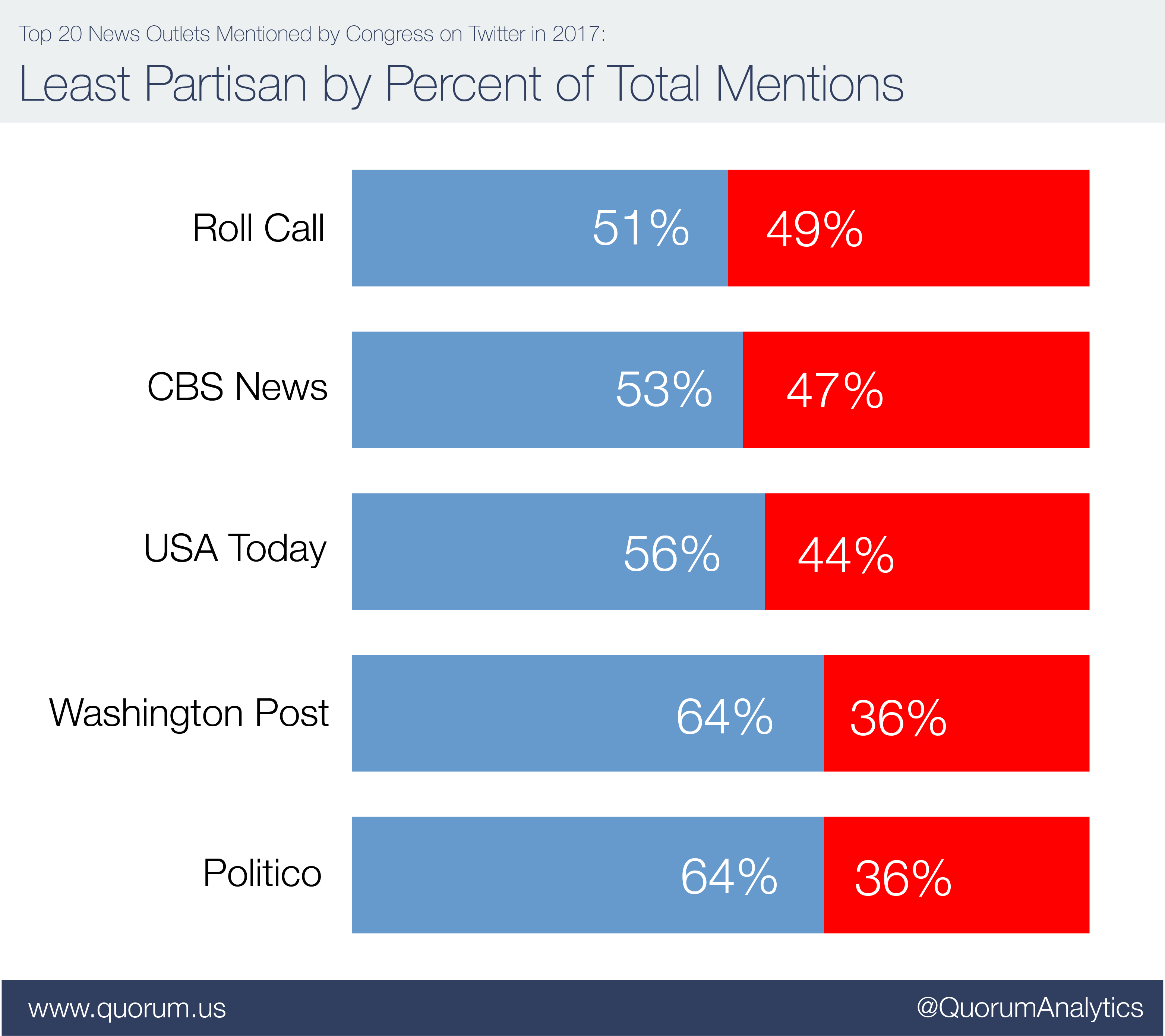 Top 20 news outlets mentioned by congress on twitter: Most Democratic by percent of total mentions.