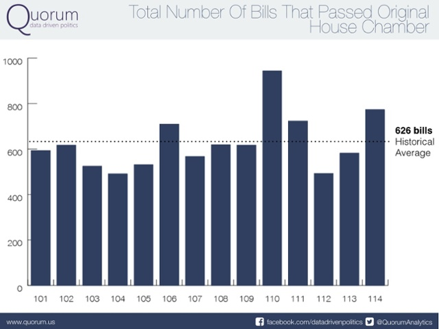 Total number of bills that passed original house chamber.