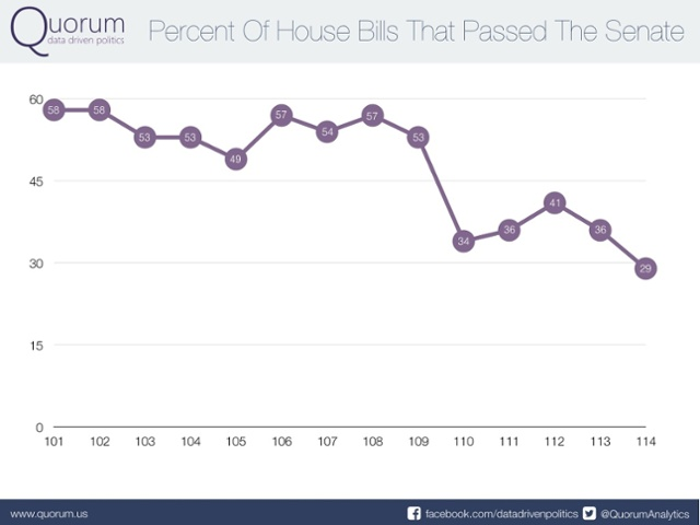 Percent of house bills that passed the senate.