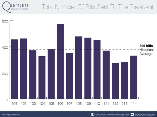 Total Number of Bills sent to the president.
