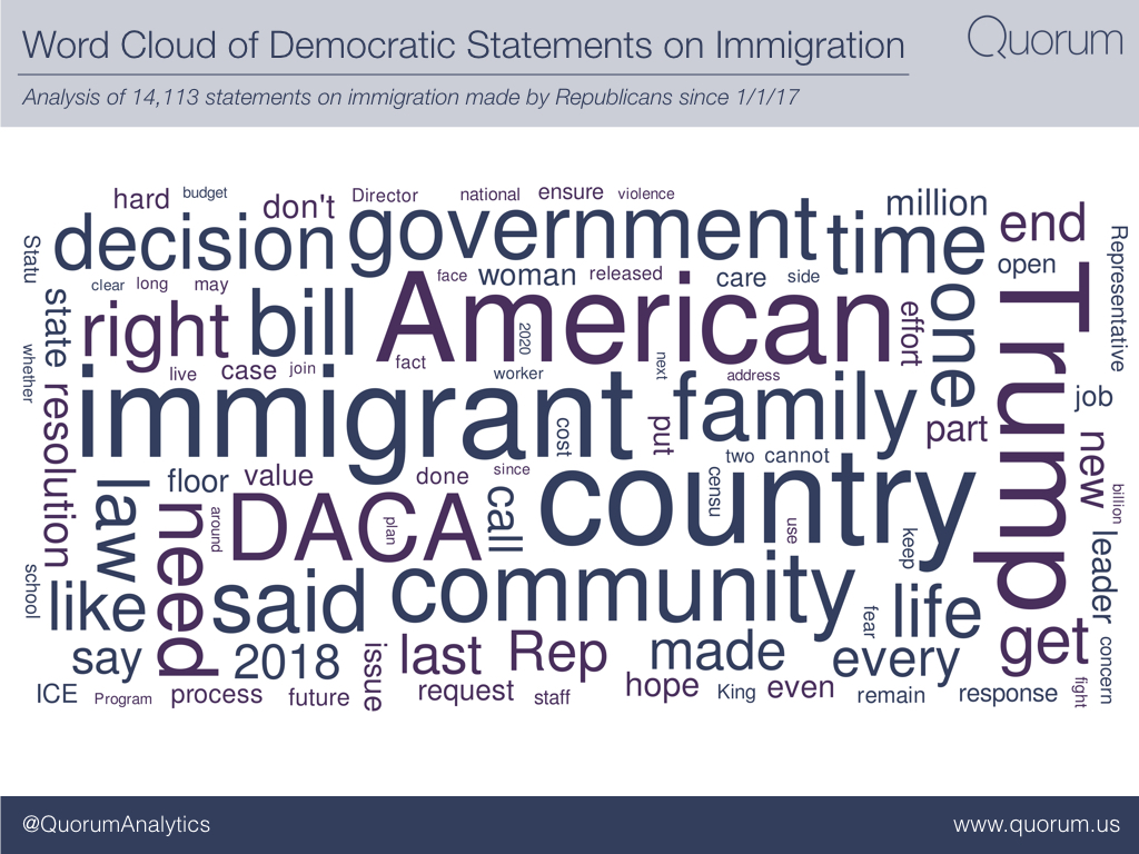 Word cloud of democratic statements on immigration.