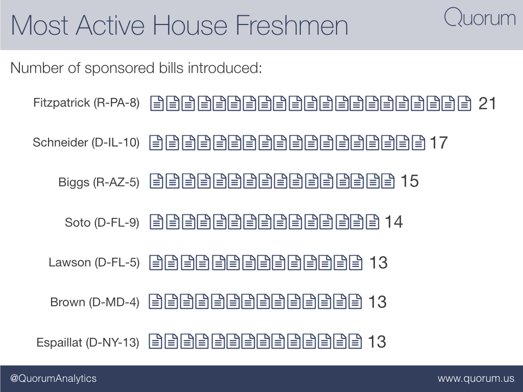 The most active house freshmen.