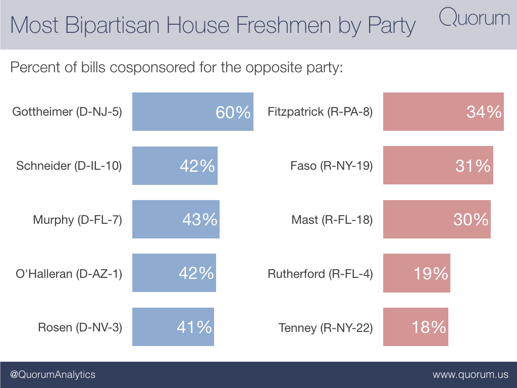 The most bipartisan house freshmen by party