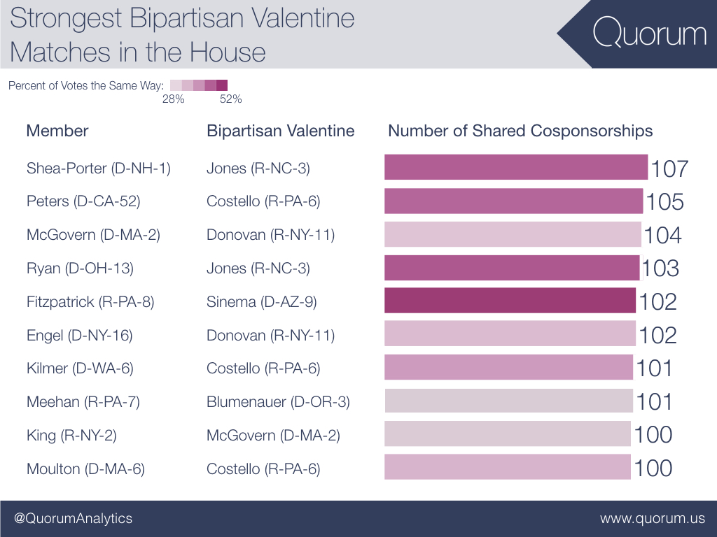 Strongest bipartisan valentines matches in the house.