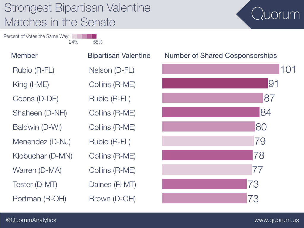 Strongest bipartisan valentines matches in the senate.