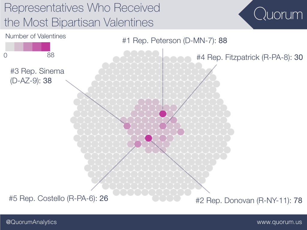 Representatives who received the most bipartisan valentines.