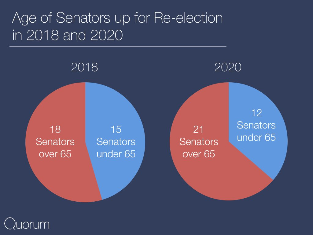 Age of Senators up for re-election in 2018 and 2020.