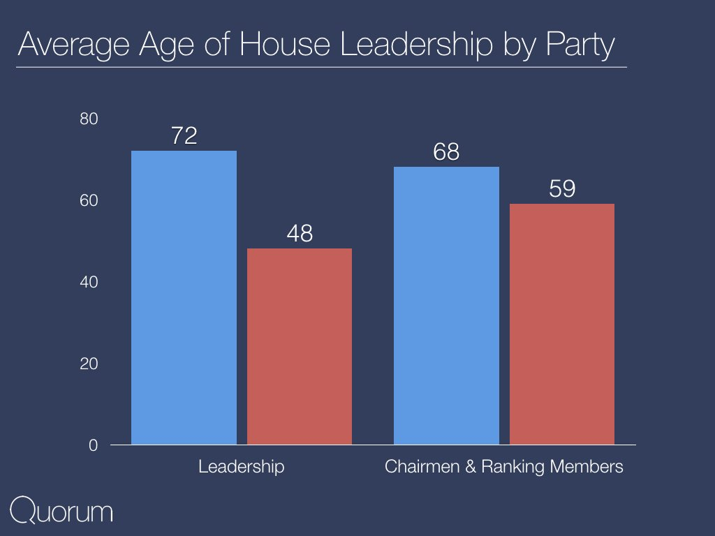 Average age of house leadership by party.