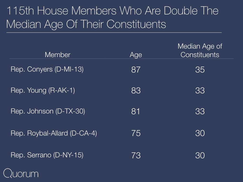 115th House members who are double the median age of their constituents.